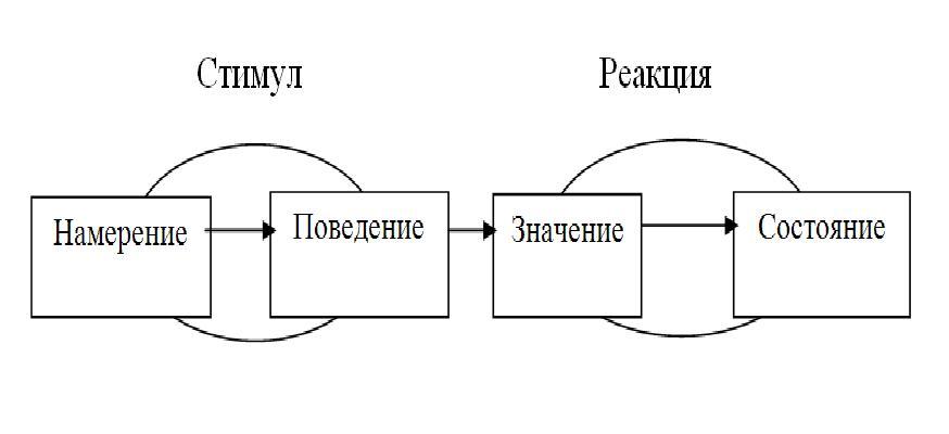 СОЦИАЛЬНО-ПСИХОЛОГИЧЕСКИЕ